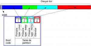 Une table de partitions de type MBR
