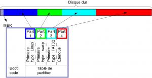 Comment reparer le mbr d 39 un disque dur externe - Reparer table de partition disque dur ...