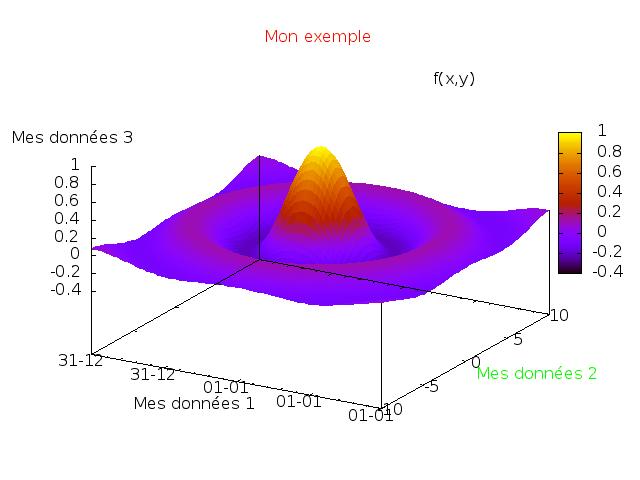 gnuplot [Wiki ubuntu-fr]