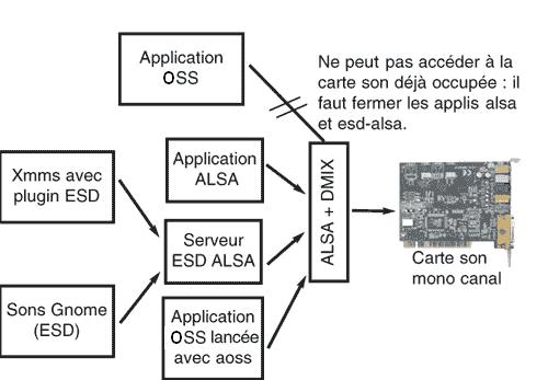 http://doc.ubuntu-fr.org/_media/graphe_son.png
