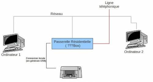 how to connect laptopto rmit printer