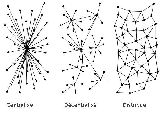 http://doc.ubuntu-fr.org/_media/reseau/reseau_social.png