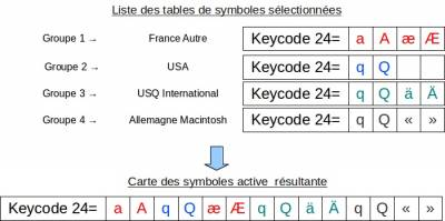 tutoriel:comprendre_la_configuration_du_clavier [Wiki ubuntu-fr]