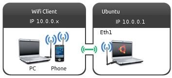 Скачать Ad-Hoc Wifi Сети Android 2.3