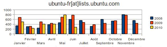ubuntu-fr list