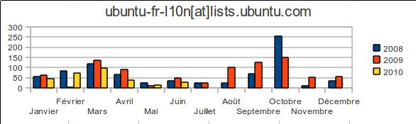 ubuntu-fr-l10n list